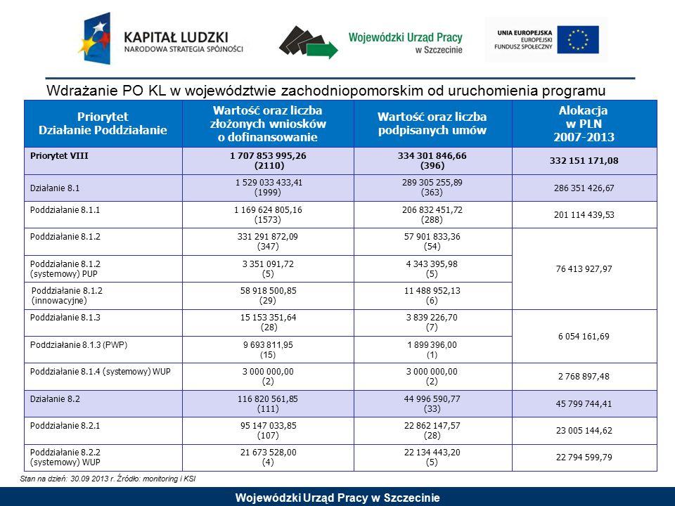 Wojewódzki Urząd Pracy w Szczecinie Wartość podpisanych umów oraz wysokość wypłaconych środków w stosunku do alokacji Priorytet VIII Stan na dzień: 30.09.2013 r.