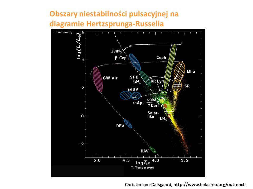 Obszary niestabilności pulsacyjnej na diagramie Hertzsprunga-Russella Christensen-Dalsgaard, http://www.helas-eu.org/outreach