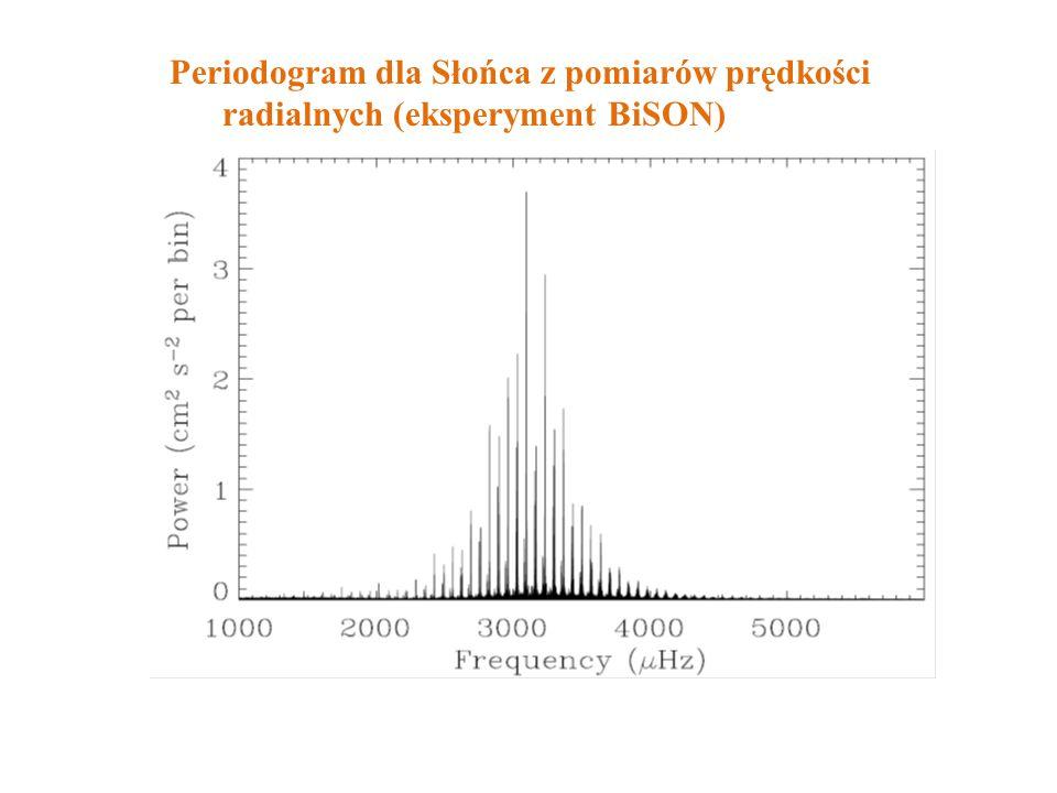Periodogram dla Słońca z pomiarów prędkości radialnych (eksperyment BiSON)