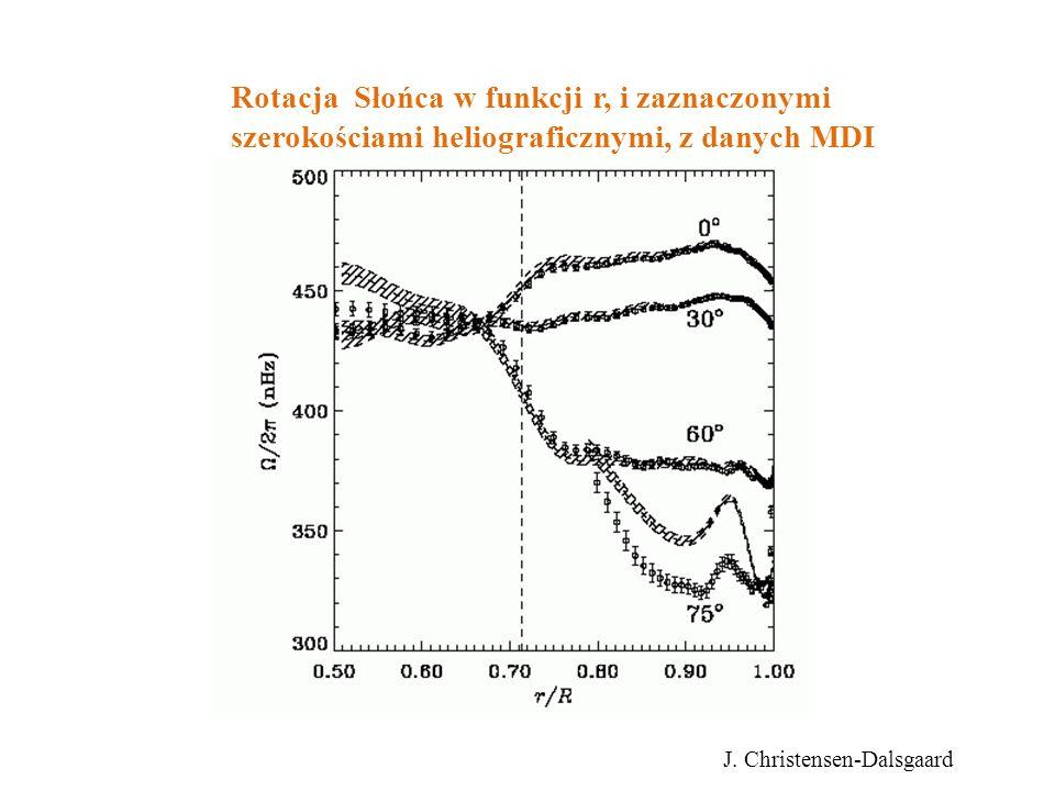 Rotacja Słońca w funkcji r, i zaznaczonymi szerokościami heliograficznymi, z danych MDI J. Christensen-Dalsgaard