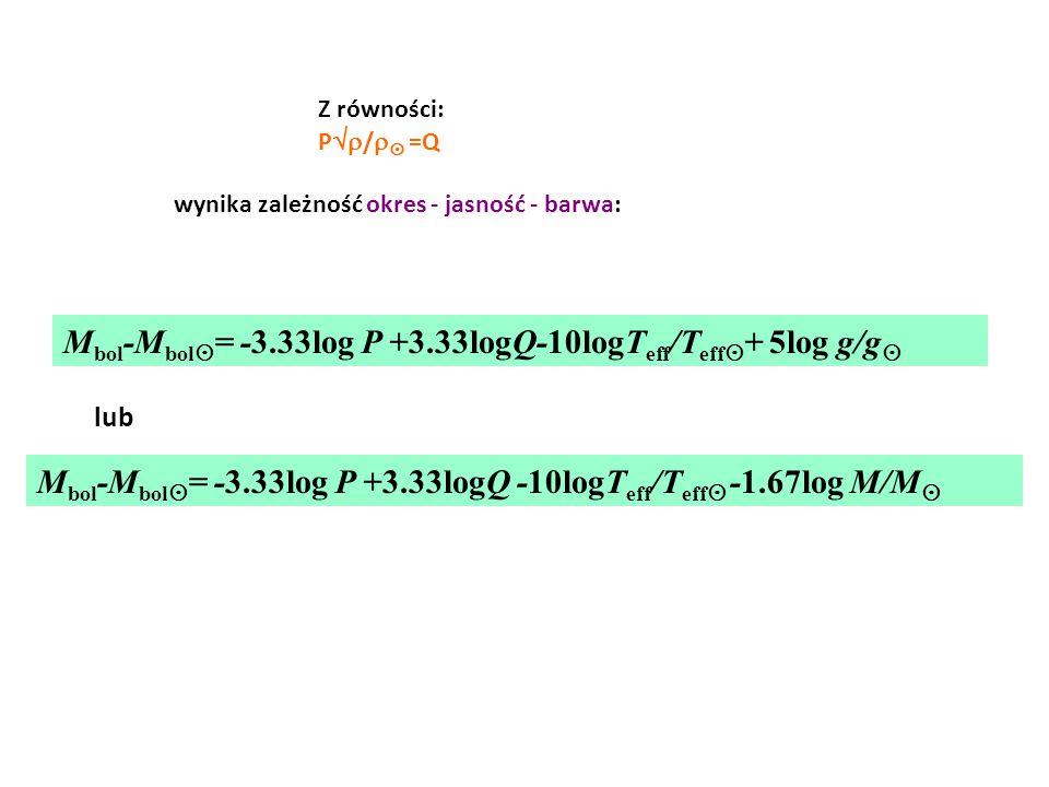 Z równości: P  /   =Q wynika zależność okres - jasność - barwa: lub M bol -M bol  = -3.33log P +3.33logQ-10logT eff /T eff  + 5log g/g  M bol -
