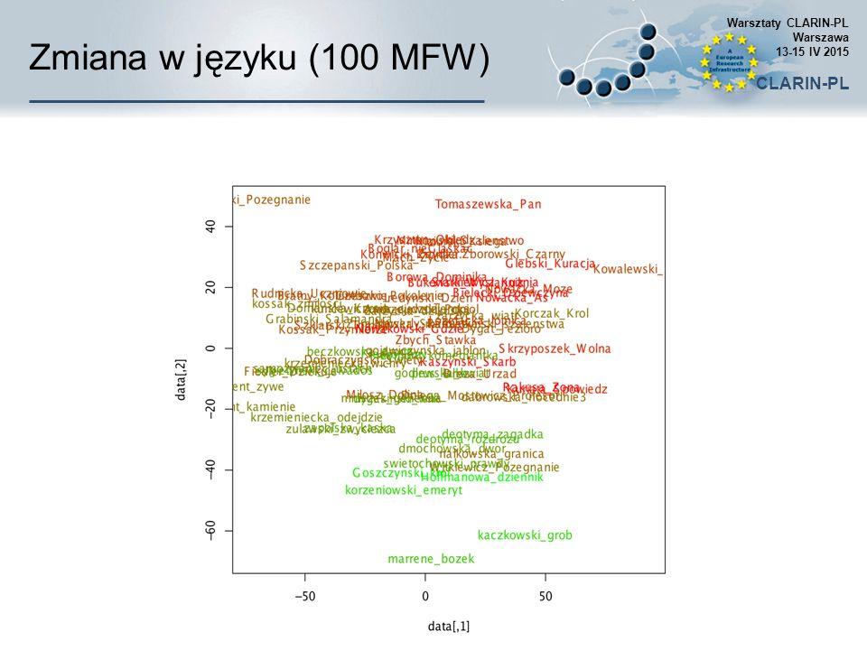 Zmiana w języku (100 MFW) Warsztaty CLARIN-PL Warszawa 13-15 IV 2015 CLARIN-PL