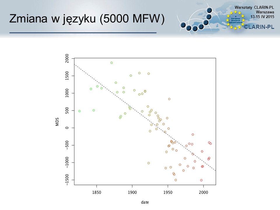 Zmiana w języku (5000 MFW) Warsztaty CLARIN-PL Warszawa 13-15 IV 2015 CLARIN-PL
