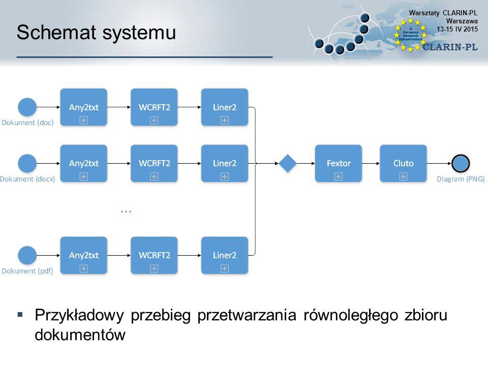 Schemat systemu  Przykładowy przebieg przetwarzania równoległego zbioru dokumentów Warsztaty CLARIN-PL Warszawa 13-15 IV 2015 CLARIN-PL