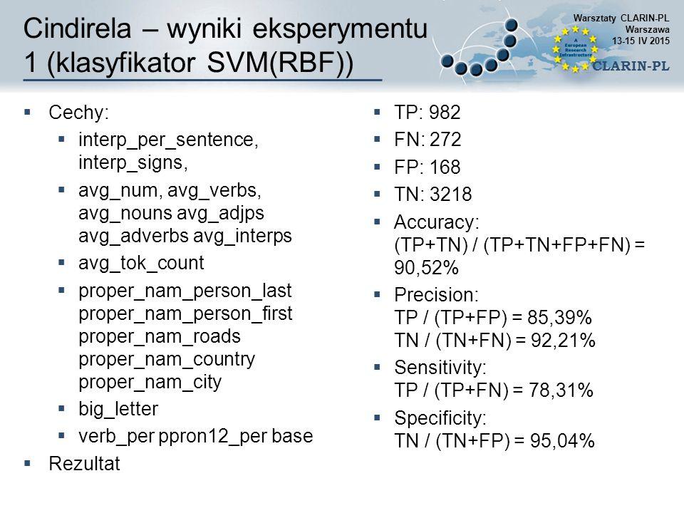 Cindirela – wyniki eksperymentu 1 (klasyfikator SVM(RBF))  Cechy:  interp_per_sentence, interp_signs,  avg_num, avg_verbs, avg_nouns avg_adjps avg_