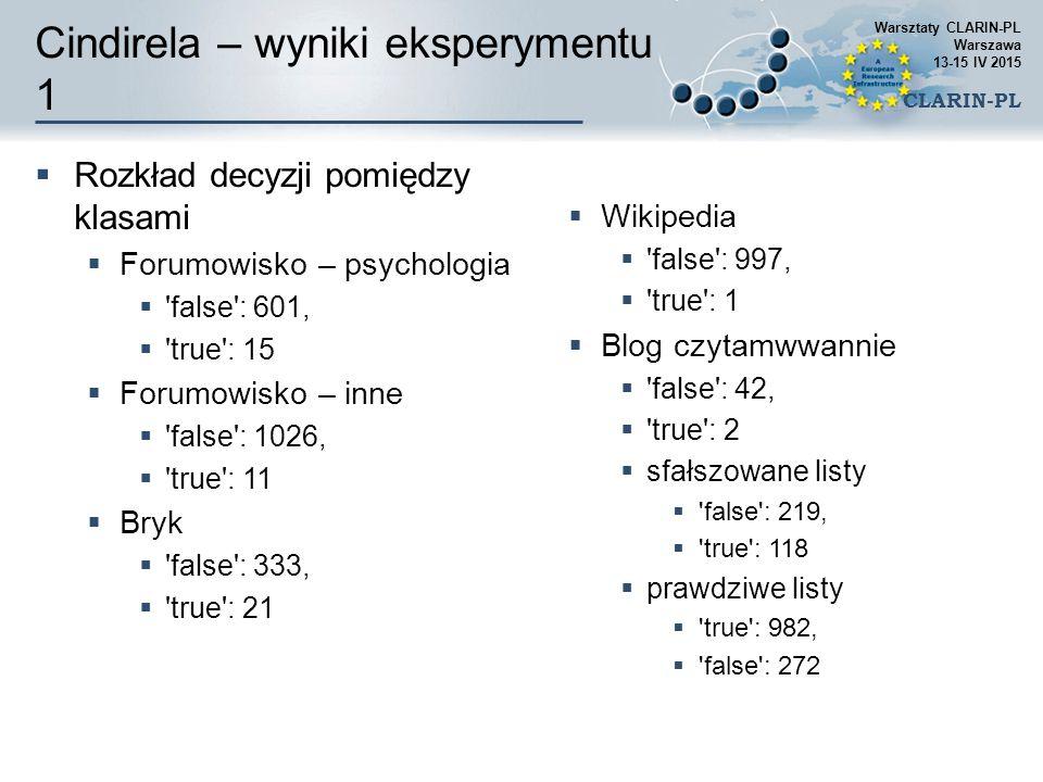 Cindirela – wyniki eksperymentu 1  Rozkład decyzji pomiędzy klasami  Forumowisko – psychologia  'false': 601,  'true': 15  Forumowisko – inne  '