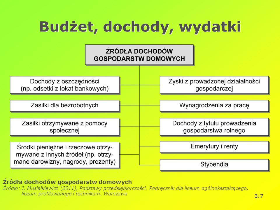 3.7 Budżet, dochody, wydatki Źródła dochodów gospodarstw domowych Źródło: J. Musiałkiewicz (2011), Podstawy przedsiębiorczości. Podręcznik dla liceum