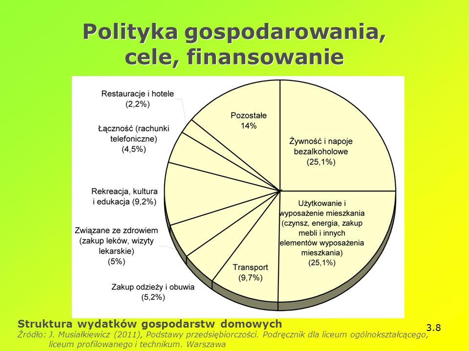 3.8 Polityka gospodarowania, cele, finansowanie Struktura wydatków gospodarstw domowych Źródło: J. Musiałkiewicz (2011), Podstawy przedsiębiorczości.