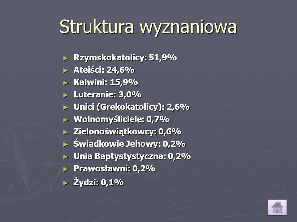 Struktura wyznaniowa ► Rzymskokatolicy: 51,9% ► Ateiści: 24,6% ► Kalwini: 15,9% ► Luteranie: 3,0% ► Unici (Grekokatolicy): 2,6% ► Wolnomyśliciele: 0,7