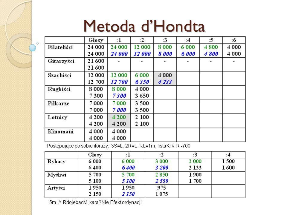 Metoda d'Hondta Postępujące po sobie ilorazy, 3S=L, 2R=L RL=1m, listaKr // R -700 5m // RdojebacM,kara Nie.Efekt ordynacji