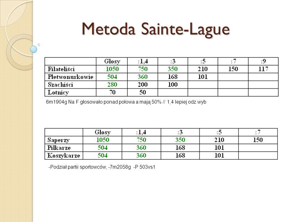 Metoda Sainte-Lague 6m1904g Na F głosowało ponad połowa a mają 50% // 1,4 lepiej odz.wyb -Podział partii sportowców, -7m2058g -P 503vs1