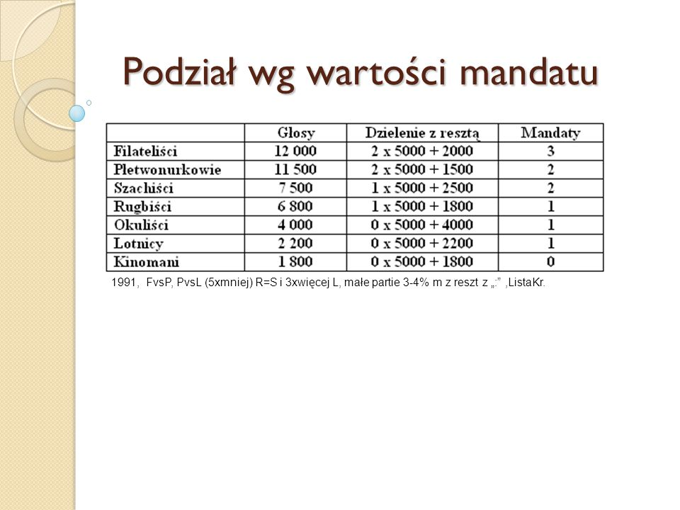 """Podział wg wartości mandatu 1991, FvsP, PvsL (5xmniej) R=S i 3xwięcej L, małe partie 3-4% m z reszt z """": ,ListaKr."""