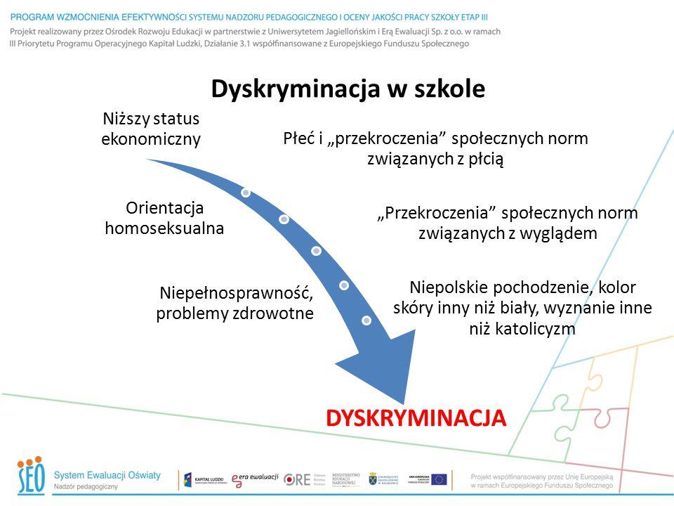 """Dyskryminacja w szkole Niższy status ekonomiczny Płeć i """"przekroczenia"""" społecznych norm związanych z płcią Orientacja homoseksualna """"Przekroczenia"""" s"""