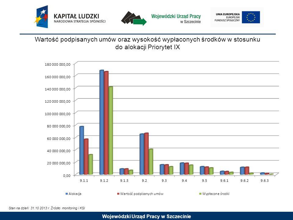Wojewódzki Urząd Pracy w Szczecinie Wartość podpisanych umów oraz wysokość wypłaconych środków w stosunku do alokacji Priorytet IX Stan na dzień: 31.10 2013 r.