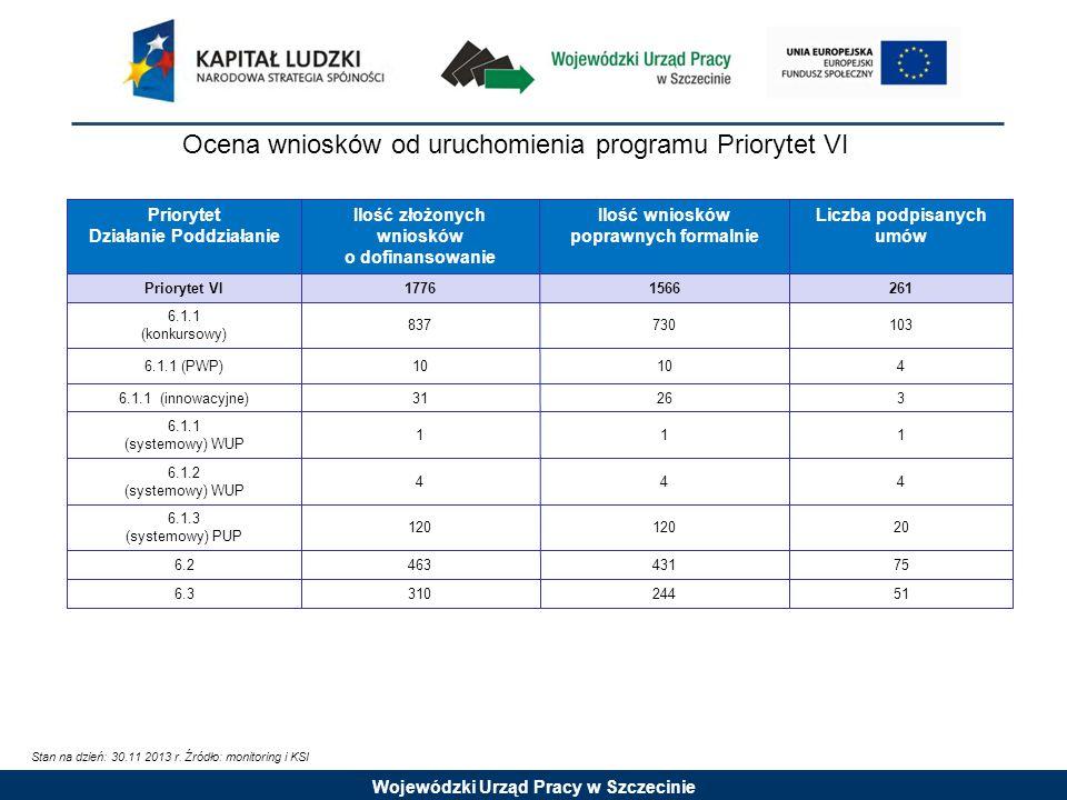 Wojewódzki Urząd Pracy w Szczecinie Priorytet Działanie Poddziałanie Ilość złożonych wniosków o dofinansowanie Ilość wniosków poprawnych formalnie Liczba podpisanych umów Priorytet VI17761566261 6.1.1 (konkursowy) 837730103 6.1.1 (PWP)10 4 6.1.1 (innowacyjne)31263 6.1.1 (systemowy) WUP 111 6.1.2 (systemowy) WUP 444 6.1.3 (systemowy) PUP 120 20 6.246343175 6.331024451 Ocena wniosków od uruchomienia programu Priorytet VI Stan na dzień: 30.11 2013 r.