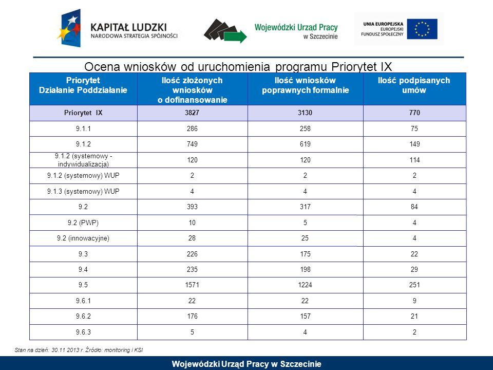 Wojewódzki Urząd Pracy w Szczecinie Ocena wniosków od uruchomienia programu Priorytet IX Priorytet Działanie Poddziałanie Ilość złożonych wniosków o dofinansowanie Ilość wniosków poprawnych formalnie Ilość podpisanych umów Priorytet IX38273130770 9.1.128625875 9.1.2749619149 9.1.2 (systemowy - indywidualizacja) 120 114 9.1.2 (systemowy) WUP222 9.1.3 (systemowy) WUP444 9.239331784 9.2 (PWP)1054 9.2 (innowacyjne)2825254 9.322617522 9.423519829 9.515711224251 9.6.122 9 9.6.217615721 9.6.3542 Stan na dzień: 30.11 2013 r.