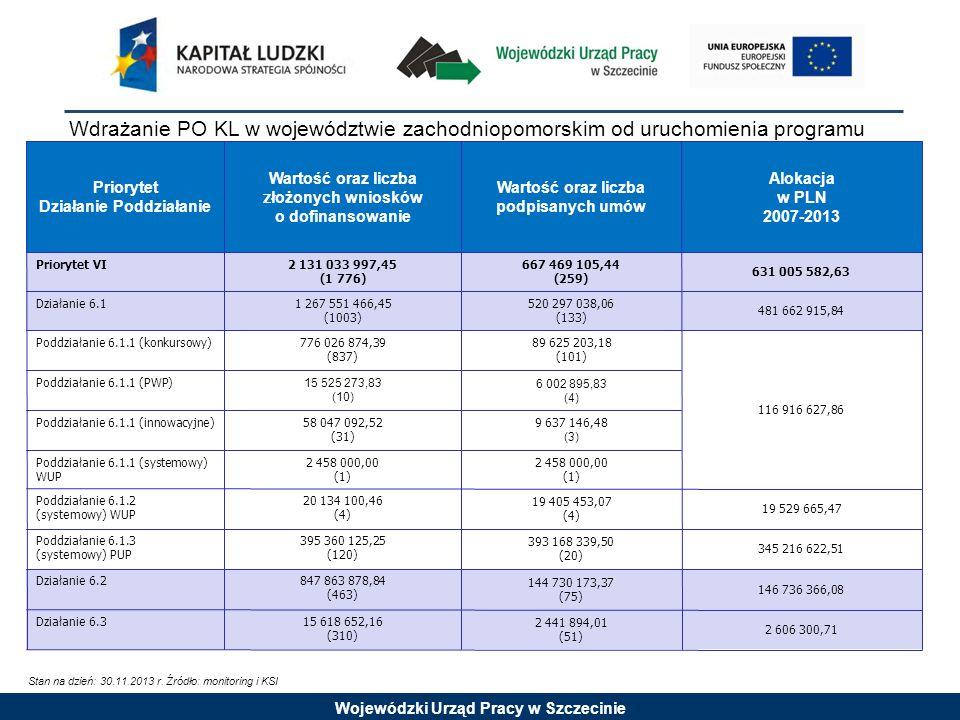 Wojewódzki Urząd Pracy w Szczecinie Priorytet Działanie Poddziałanie Wartość oraz liczba z łożonych wniosków o dofinansowanie Wartość oraz liczba podpisanych umów Alokacja w PLN 2007-2013 Priorytet VI2 131 033 997,45 (1 776) 667 469 105,44 (259) 631 005 582,63 Działanie 6.11 267 551 466,45 (1003) 520 297 038,06 (133) 481 662 915,84 Poddziałanie 6.1.1 (konkursowy)776 026 874,39 (837) 89 625 203,18 (101) 116 916 627,86 Poddziałanie 6.1.1 (PWP) 15 525 273,83 (10) 6 002 895,83 (4) Poddziałanie 6.1.1 (innowacyjne)58 047 092,52 (31) 9 637 146,48 (3) Poddziałanie 6.1.1 (systemowy) WUP 2 458 000,00 (1) 2 458 000,00 (1) Poddziałanie 6.1.2 (systemowy) WUP 20 134 100,46 (4) 19 405 453,07 (4) 19 529 665,47 Poddziałanie 6.1.3 (systemowy) PUP 395 360 125,25 (120) 393 168 339,50 (20) 345 216 622,51 Działanie 6.2847 863 878,84 (463) 144 730 173,37 (75) 146 736 366,08 Działanie 6.315 618 652,16 (310) 2 441 894,01 (51) 2 606 300,71 Wdrażanie PO KL w województwie zachodniopomorskim od uruchomienia programu Stan na dzień: 30.11.2013 r.