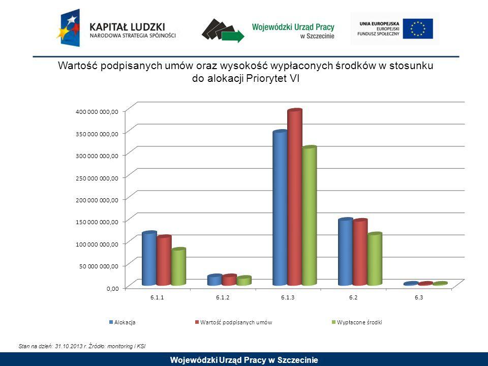 Wojewódzki Urząd Pracy w Szczecinie Wartość podpisanych umów oraz wysokość wypłaconych środków w stosunku do alokacji Priorytet VI Stan na dzień: 31.10.2013 r.