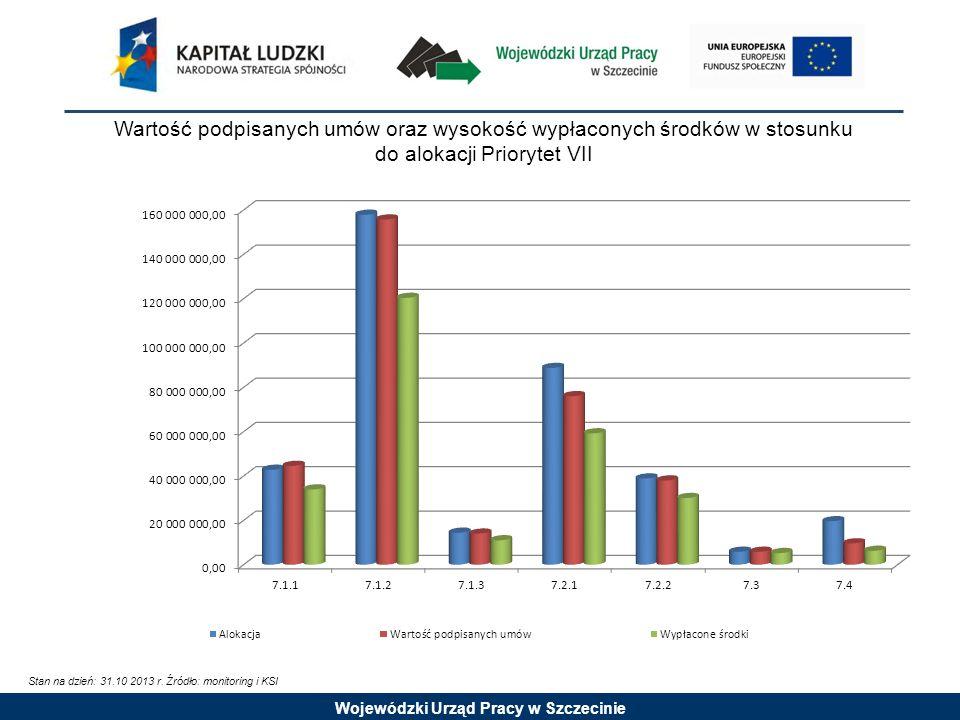 Wojewódzki Urząd Pracy w Szczecinie Wartość podpisanych umów oraz wysokość wypłaconych środków w stosunku do alokacji Priorytet VII Stan na dzień: 31.10 2013 r.