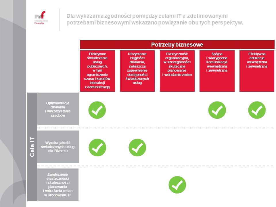 Dla wykazania zgodności pomiędzy celami IT a zdefiniowanymi potrzebami biznesowymi wskazano powiązanie obu tych perspektyw. Optymalizacja działania i