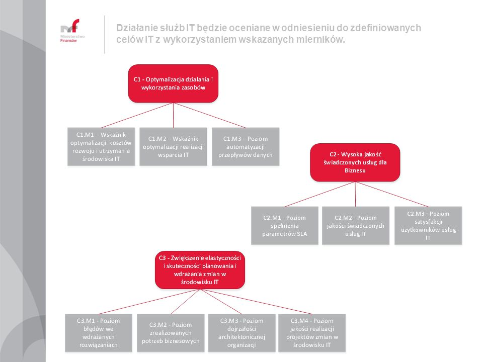 Działanie służb IT będzie oceniane w odniesieniu do zdefiniowanych celów IT z wykorzystaniem wskazanych mierników.