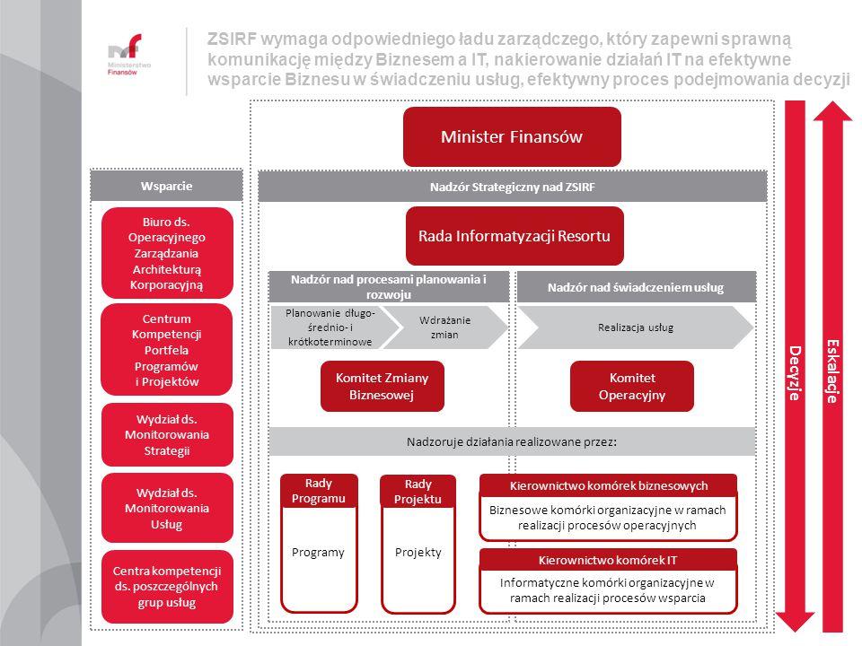 ZSIRF wymaga odpowiedniego ładu zarządczego, który zapewni sprawną komunikację między Biznesem a IT, nakierowanie działań IT na efektywne wsparcie Biz