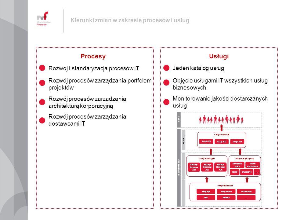 Kierunki zmian w zakresie procesów i usług Procesy Rozwój i standaryzacja procesów IT Rozwój procesów zarządzania portfelem projektów Rozwój procesów