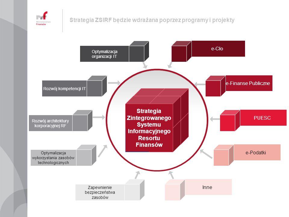 Strategia ZSIRF będzie wdrażana poprzez programy i projekty Rozwój kompetencji IT Strategia Zintegrowanego Systemu Informacyjnego Resortu Finansów Roz