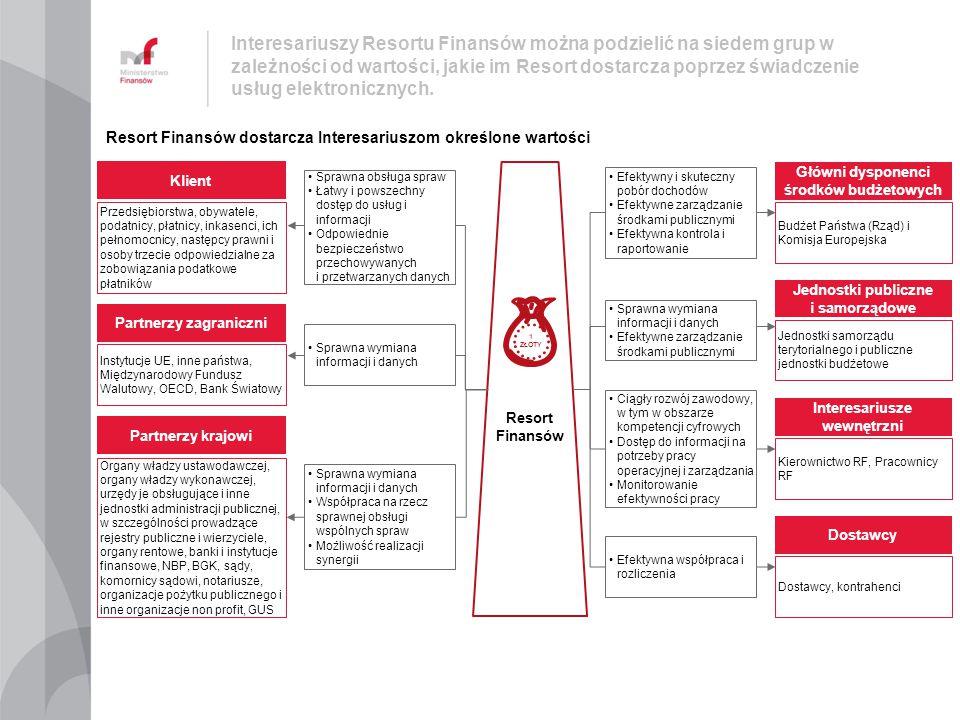 Wśród Interesariuszy Strategii ZSIRF można wyróżnić pięć grup, dla których istotne są różne aspekty Strategii w kontekście jej kształtu i samego jej wdrożenia.