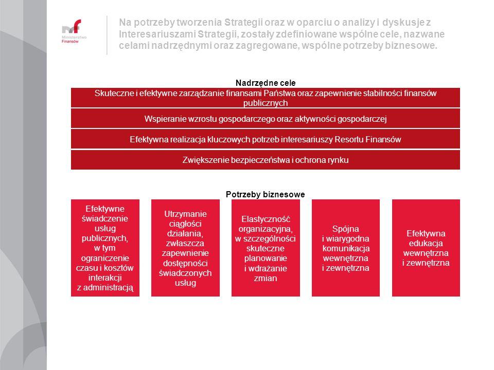 Analiza potrzeb i inicjatyw biznesowych pozwoliła na zdefiniowanie inicjatyw międzyobszarowych, mających skorelowane cele i potencjalnie powiązane zakresy zmian.