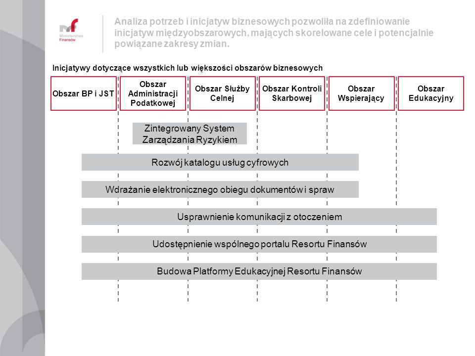 Analiza potrzeb i inicjatyw biznesowych pozwoliła na zdefiniowanie inicjatyw międzyobszarowych, mających skorelowane cele i potencjalnie powiązane zak