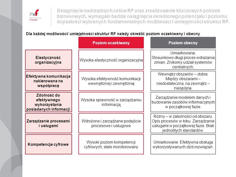 Osiągnięcie nadrzędnych celów RF oraz zrealizowanie kluczowych potrzeb biznesowych, wymagało będzie osiągnięcia określonego potencjału i poziomu dojrz