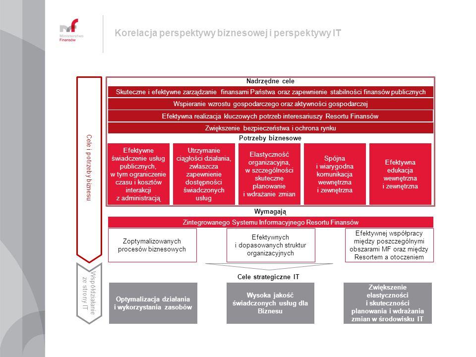 Strategia ZSIRF będzie wdrażana poprzez programy i projekty Rozwój kompetencji IT Strategia Zintegrowanego Systemu Informacyjnego Resortu Finansów Rozwój architektury korporacyjnej RF Optymalizacja wykorzystania zasobów technologicznych Zapewnienie bezpieczeństwa zasobów Inne e-Podatki PUESC e-Finanse Publiczne e-Cło Optymalizacja organizacji IT