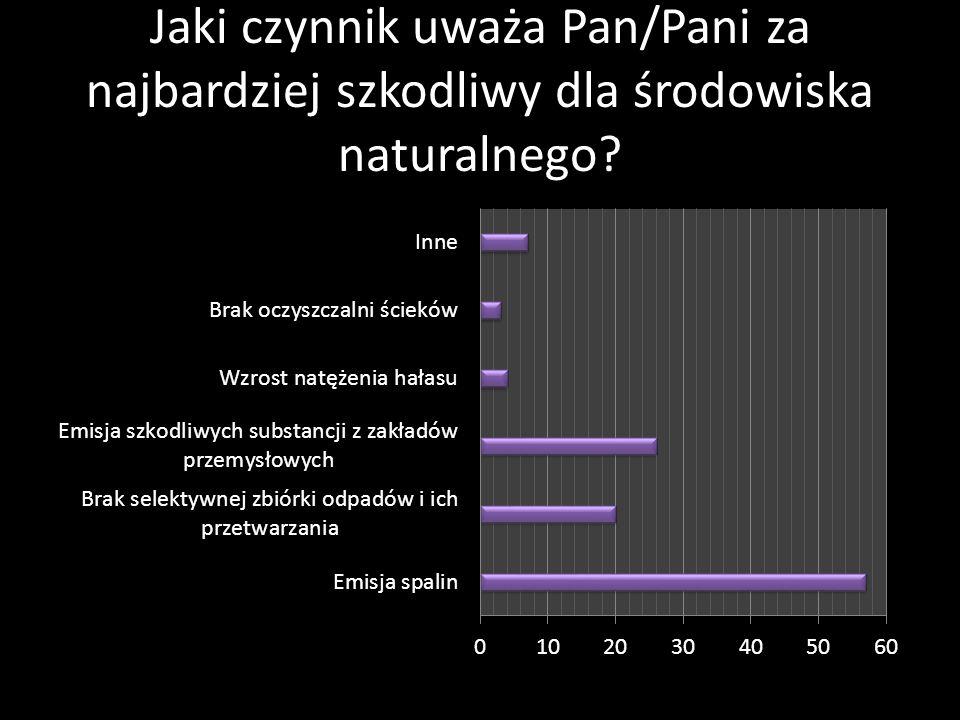 Jaki czynnik uważa Pan/Pani za najbardziej szkodliwy dla środowiska naturalnego?