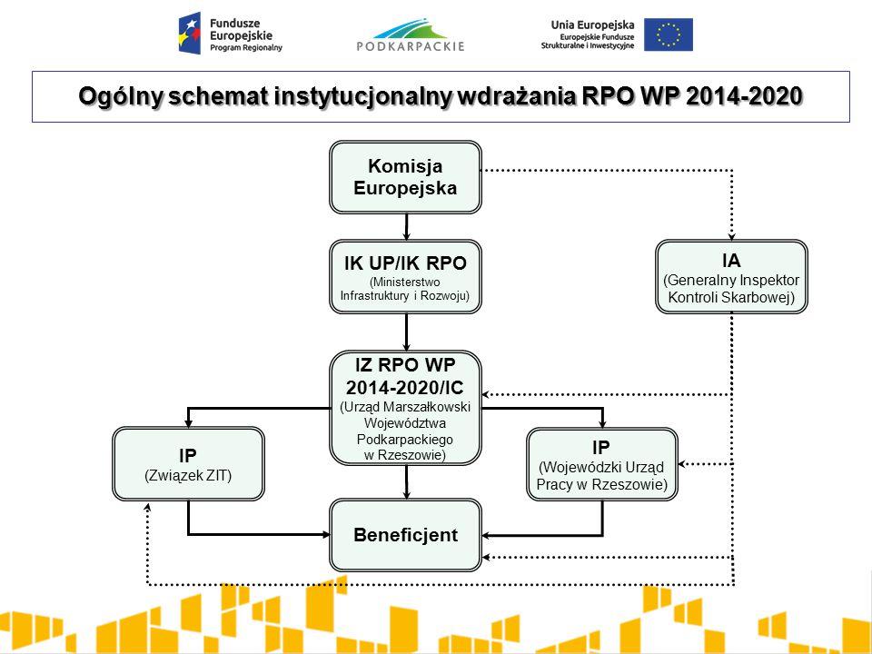 Ogólny schemat instytucjonalny wdrażania RPO WP 2014-2020 Komisja Europejska IP (Wojewódzki Urząd Pracy w Rzeszowie) IK UP/IK RPO (Ministerstwo Infrastruktury i Rozwoju) Beneficjent IP (Związek ZIT) IZ RPO WP 2014-2020/IC (Urząd Marszałkowski Województwa Podkarpackiego w Rzeszowie) IA (Generalny Inspektor Kontroli Skarbowej)