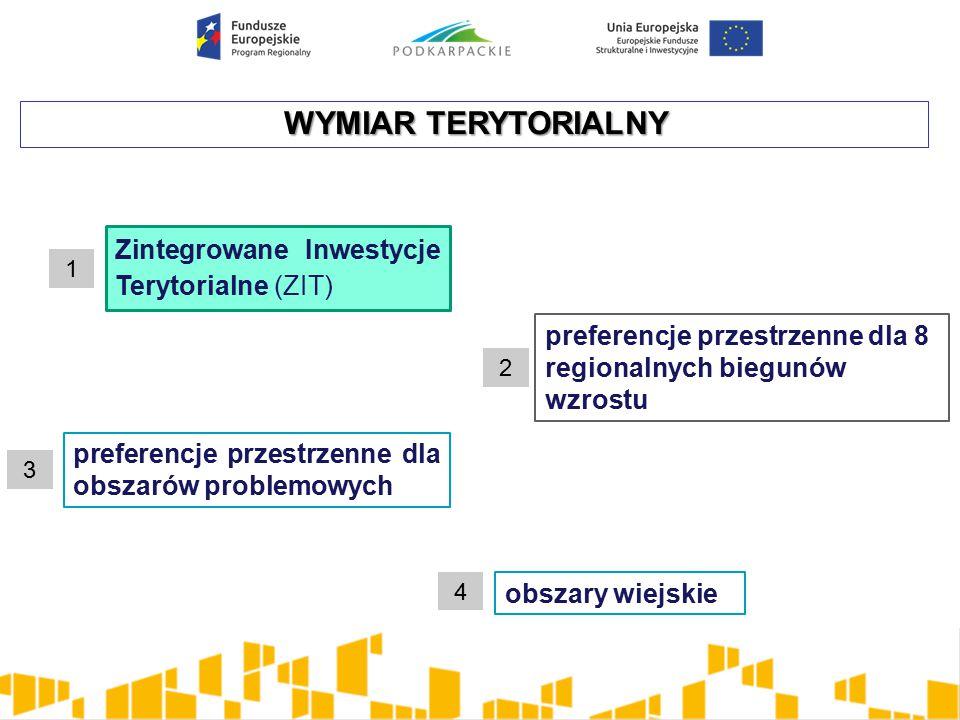 WYMIAR TERYTORIALNY 1 2 3 4 Zintegrowane Inwestycje Terytorialne (ZIT) obszary wiejskie preferencje przestrzenne dla obszarów problemowych preferencje przestrzenne dla 8 regionalnych biegunów wzrostu