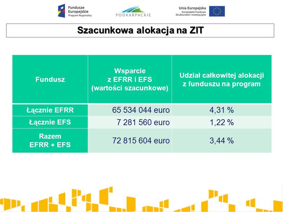 Szacunkowa alokacja na ZIT Fundusz Wsparcie z EFRR i EFS (wartości szacunkowe) Udział całkowitej alokacji z funduszu na program Łącznie EFRR 65 534 044 euro4,31 % Łącznie EFS 7 281 560 euro1,22 % Razem EFRR + EFS 72 815 604 euro3,44 %