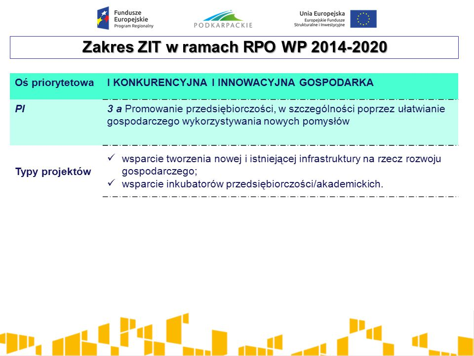 Zakres ZIT w ramach RPO WP 2014-2020 Oś priorytetowaI KONKURENCYJNA I INNOWACYJNA GOSPODARKA PI3 a Promowanie przedsiębiorczości, w szczególności poprzez ułatwianie gospodarczego wykorzystywania nowych pomysłów Typy projektów wsparcie tworzenia nowej i istniejącej infrastruktury na rzecz rozwoju gospodarczego; wsparcie inkubatorów przedsiębiorczości/akademickich.
