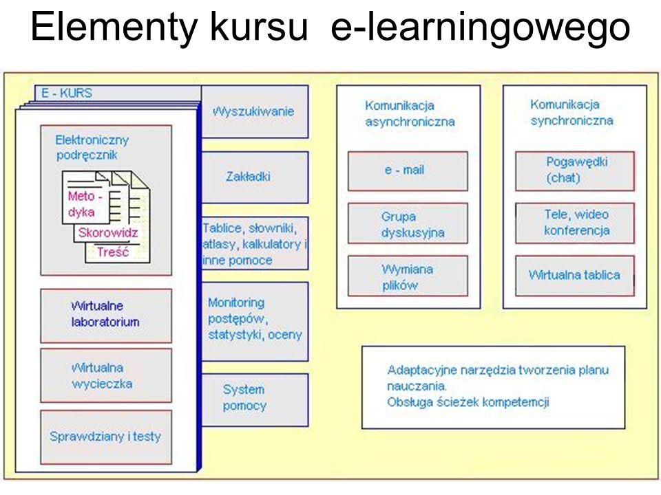 Technologia kształcenia zawodowego 4. Technologie informatyczne19 Elementy kursu e-learningowego