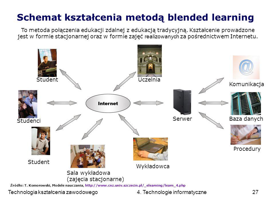 Technologia kształcenia zawodowego 4. Technologie informatyczne27 Schemat kształcenia metodą blended learning Uczelnia SerwerBaza danych Komunikacja P