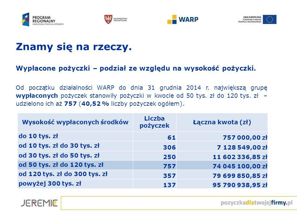 Wypłacone pożyczki – podział ze względu na wysokość pożyczki. Od początku działalności WARP do dnia 31 grudnia 2014 r. największą grupę wypłaconych po