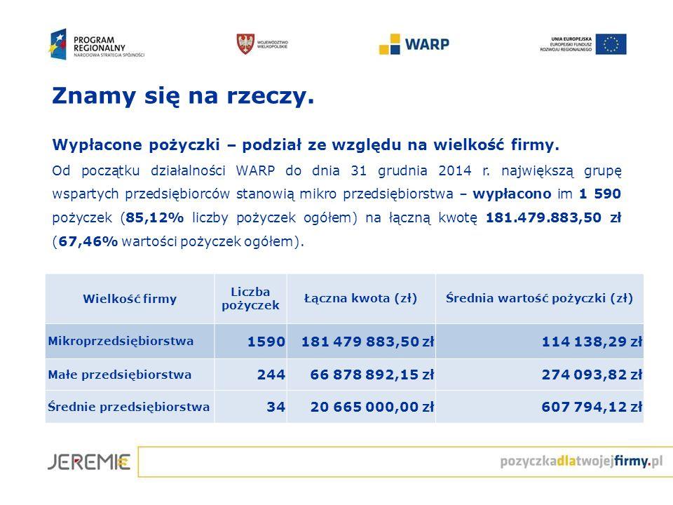 Znamy się na rzeczy. Wypłacone pożyczki – podział ze względu na wielkość firmy. Od początku działalności WARP do dnia 31 grudnia 2014 r. największą gr