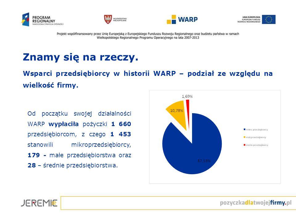 Znamy się na rzeczy. Wsparci przedsiębiorcy w historii WARP – podział ze względu na wielkość firmy. Od początku swojej działalności WARP wypłaciła poż