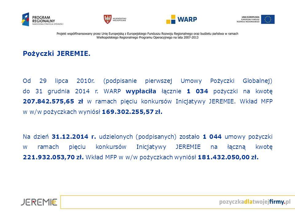 Pożyczki JEREMIE. Od 29 lipca 2010r. (podpisanie pierwszej Umowy Pożyczki Globalnej) do 31 grudnia 2014 r. WARP wypłaciła łącznie 1 034 pożyczki na kw