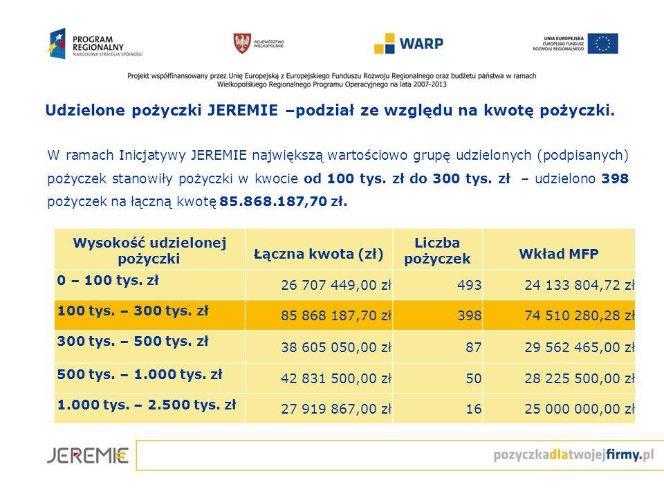 Udzielone pożyczki JEREMIE –podział ze względu na kwotę pożyczki. W ramach Inicjatywy JEREMIE największą wartościowo grupę udzielonych (podpisanych) p