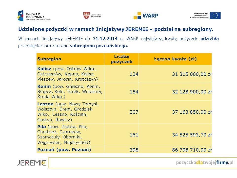 Udzielone pożyczki w ramach Inicjatywy JEREMIE – podział na subregiony. W ramach Inicjatywy JEREMIE do 31.12.2014 r. WARP największą kwotę pożyczek ud