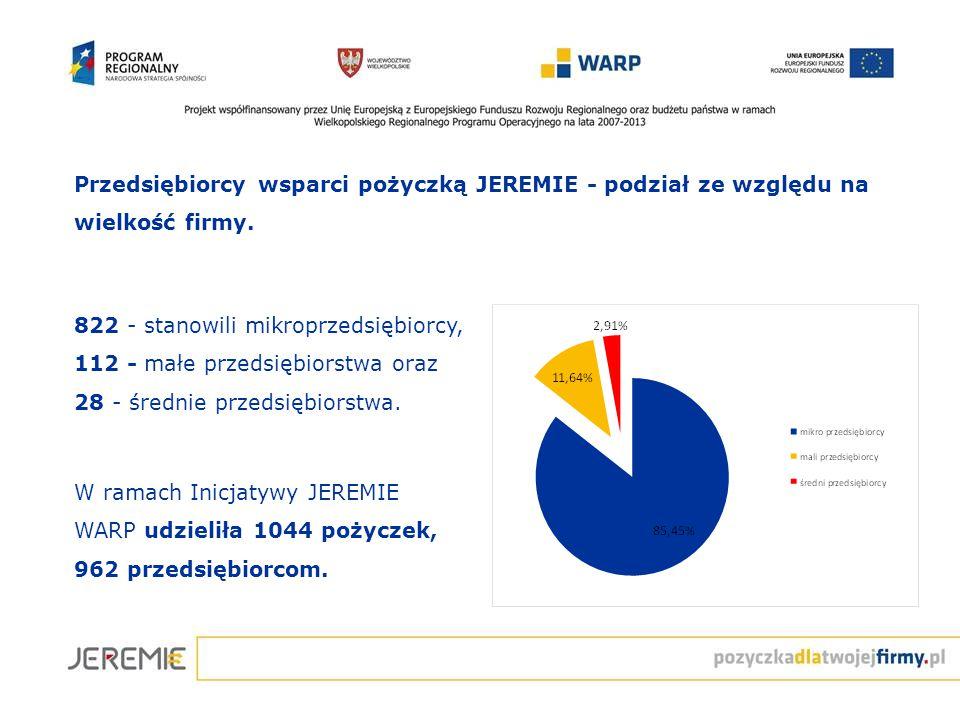 Przedsiębiorcy wsparci pożyczką JEREMIE - podział ze względu na wielkość firmy. 822 - stanowili mikroprzedsiębiorcy, 112 - małe przedsiębiorstwa oraz