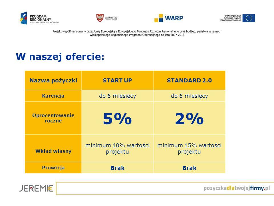 Nazwa pożyczkiSTART UPSTANDARD 2.0 Karencja do 6 miesięcy Oprocentowanie roczne 5%2% Wkład własny minimum 10% wartości projektu minimum 15% wartości projektu Prowizja Brak W naszej ofercie: