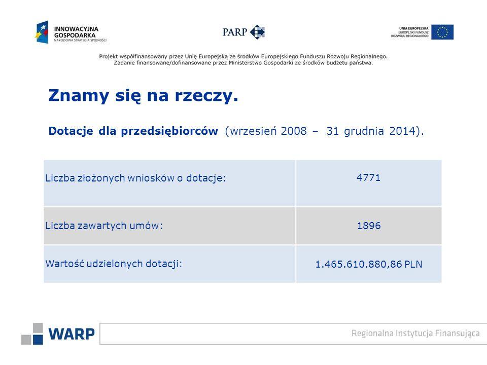 Znamy się na rzeczy. Dotacje dla przedsiębiorców (wrzesień 2008 – 31 grudnia 2014). Liczba złożonych wniosków o dotacje: 4771 Liczba zawartych umów: 1