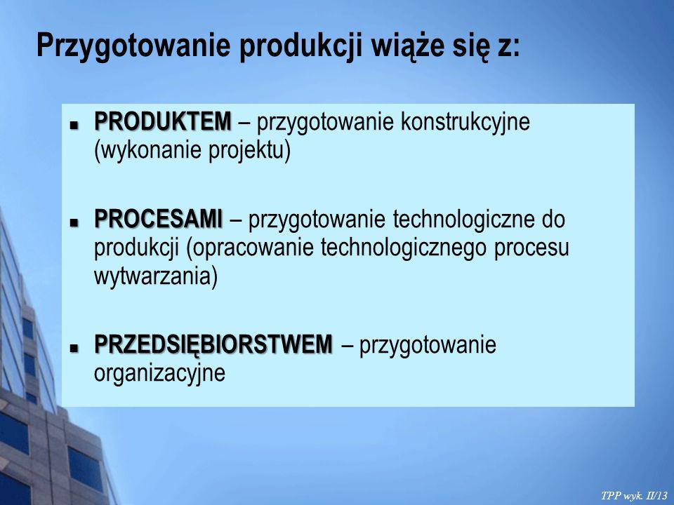 Przygotowanie produkcji wiąże się z: TPP wyk. II/13 PRODUKTEM PRODUKTEM – przygotowanie konstrukcyjne (wykonanie projektu) PROCESAMI PROCESAMI – przyg